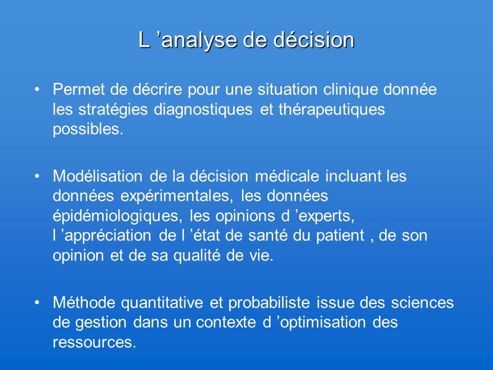 L 'analyse de décision Permet de décrire pour une situation clinique donnée les stratégies diagnostiques et thérapeutiques possibles. Modélisation de