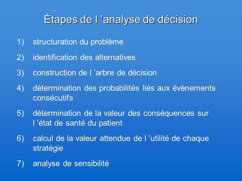 Étapes de l 'analyse de décision 1)structuration du problème 2) identification des alternatives 3) construction de l 'arbre de décision 4) déterminati