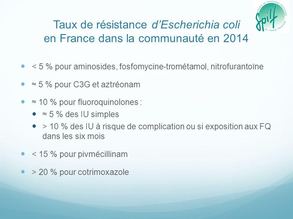 Résistance des E. coli producteurs de BLSE dans la communauté en France en 2014