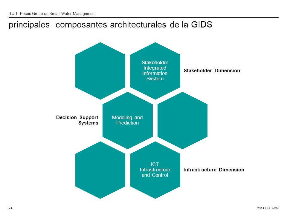 2014 FG SWM ITU-T Focus Group on Smart Water Management principales composantes architecturales de la GIDS Stakeholder Integrated Information System Stakeholder Dimension Modeling and Prediction Decision Support Systems ICT Infrastructure and Control Infrastructure Dimension 24