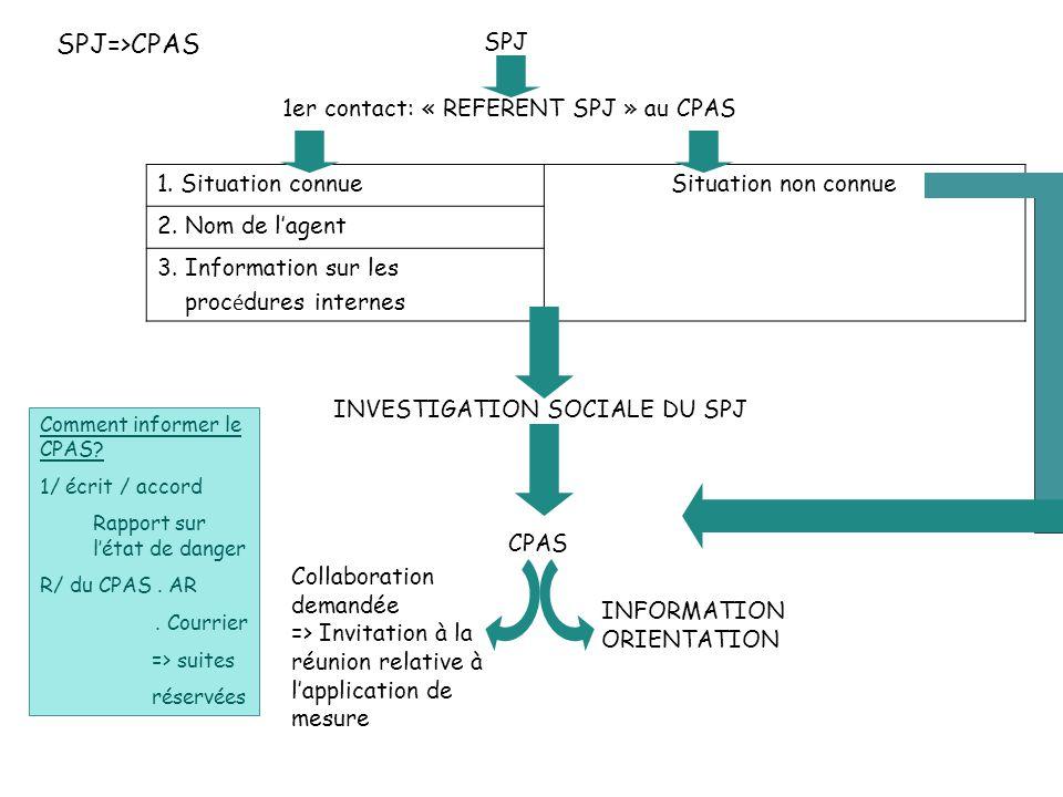 1. Situation connueSituation non connue 2. Nom de l'agent 3. Information sur les proc é dures internes CPAS 1er contact: « REFERENT SPJ » au CPAS SPJ