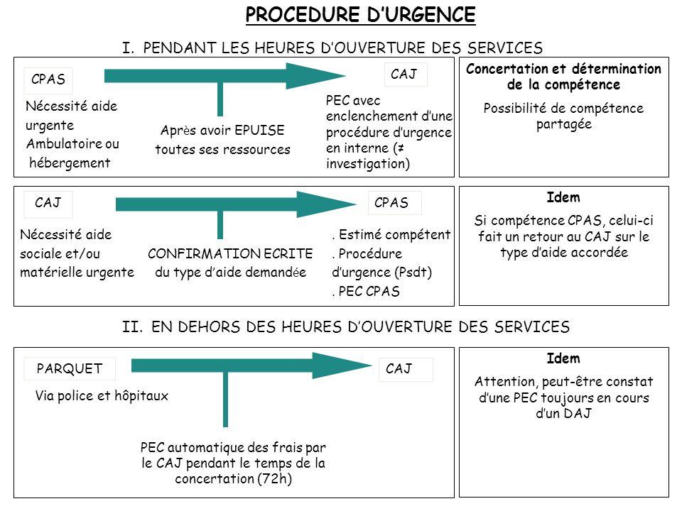 I. PENDANT LES HEURES D'OUVERTURE DES SERVICES II. EN DEHORS DES HEURES D'OUVERTURE DES SERVICES PEC avec enclenchement d'une procédure d'urgence en i