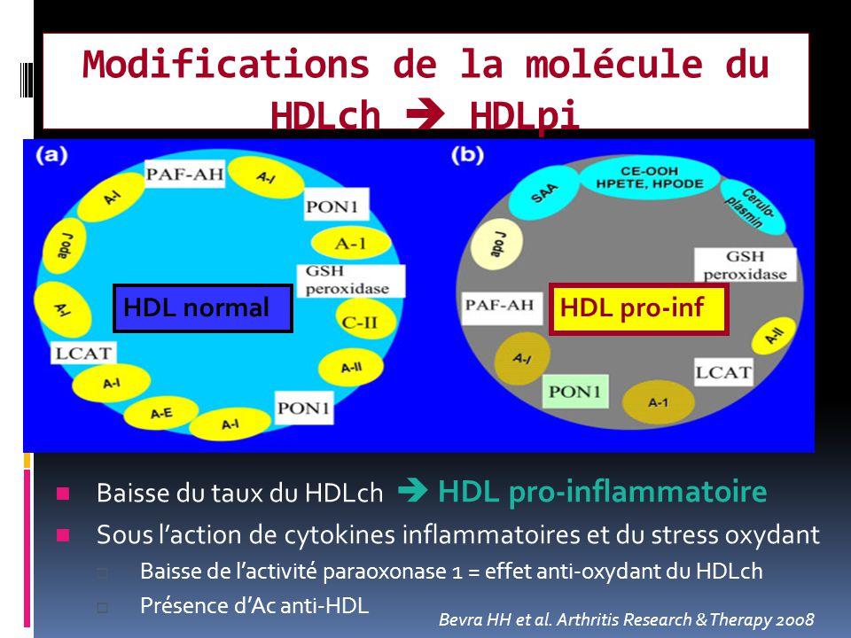 Modifications de la molécule du HDLch  HDLpi HDL pro-inf HDL normal Bevra HH et al. Arthritis Research & Therapy 2008 Baisse du taux du HDLch  HDL p