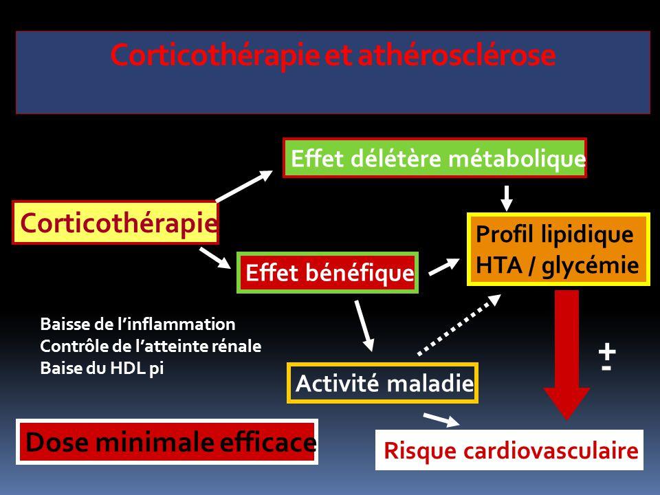 Corticothérapie et athérosclérose Profil lipidique HTA / glycémie Corticothérapie Activité maladie Effet bénéfique Effet délétère métabolique Dose min