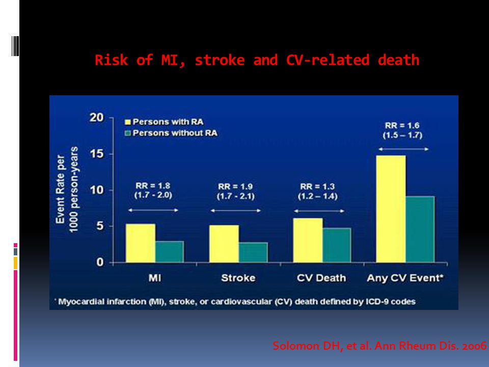 Risk of MI, stroke and CV-related death Solomon DH, et al. Ann Rheum Dis. 2006