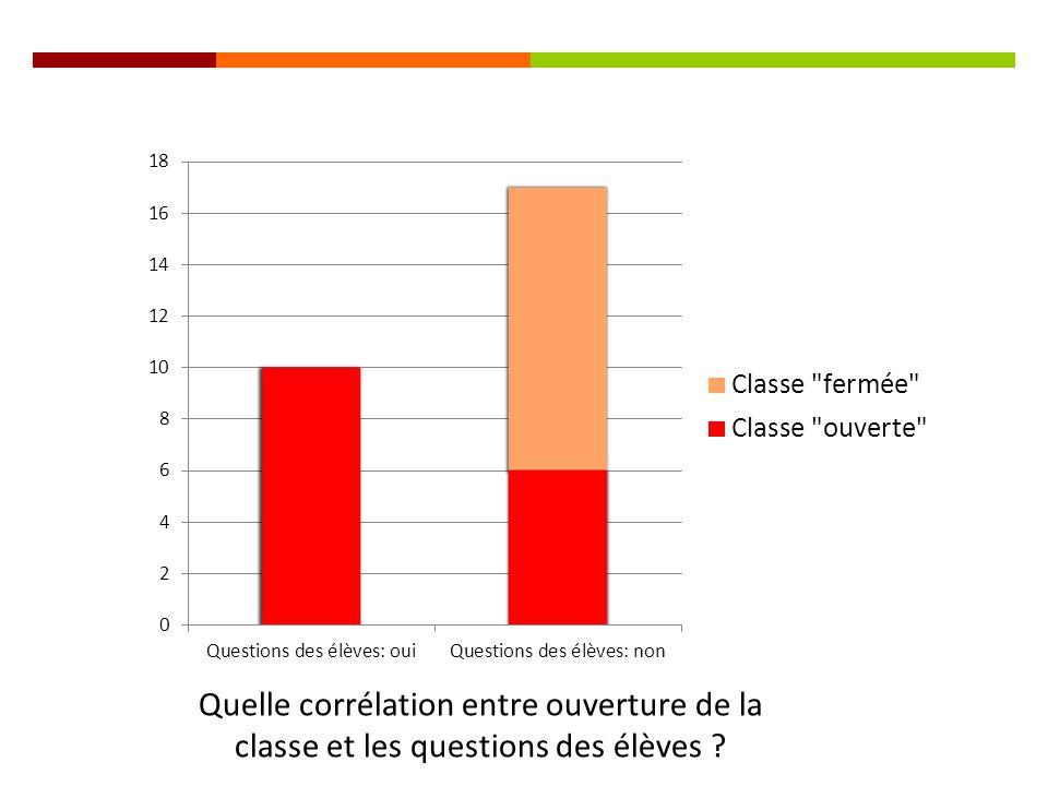 Quelle corrélation entre ouverture de la classe et les questions des élèves ?