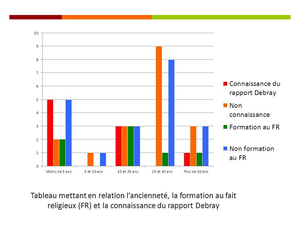 Tableau mettant en relation l'ancienneté, la formation au fait religieux (FR) et la connaissance du rapport Debray
