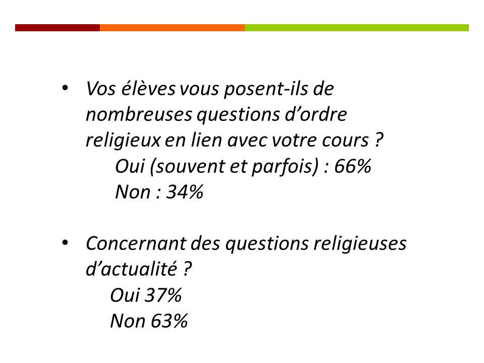 Vos élèves vous posent-ils de nombreuses questions d'ordre religieux en lien avec votre cours .