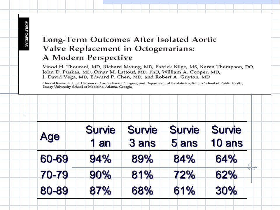 Age Survie 1 an Survie 3 ans Survie 5 ans Survie 10 ans 60-6994%89%84%64% 70-7990%81%72%62% 80-8987%68%61%30%