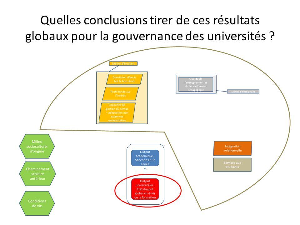 Quelles conclusions tirer de ces résultats globaux pour la gouvernance des universités ?