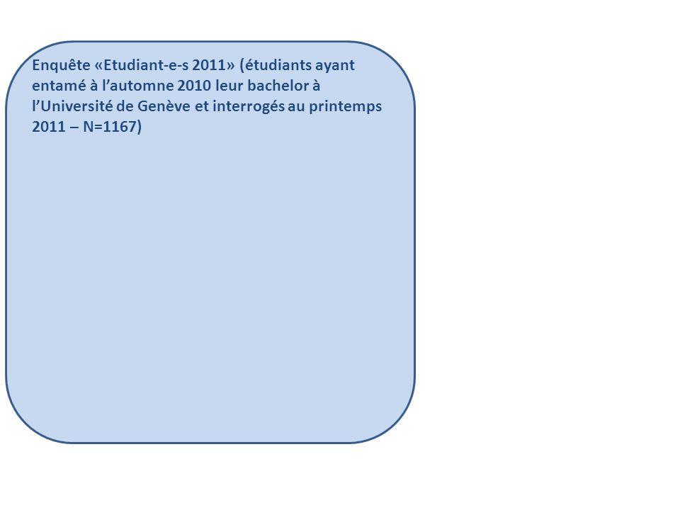 Enquête «Etudiant-e-s 2011» (étudiants ayant entamé à l'automne 2010 leur bachelor à l'Université de Genève et interrogés au printemps 2011 – N=1167) - Études secondaires - Centres d'intérêt avant l'entrée à l'UNIGE - Mode de passage des études secondaires à l'université - Formation professionnelle éventuelle - Vision de l'université - Choix des études actuelles - Etudes universitaires antérieures éventuelles - Exercice d'une activité professionnelle - Vie quotidienne - Adaptation à l'université - Adaptation au rythme universitaire - Contacts et relations sociales - Un premier bilan - Abandon ou réorientation des études - Questions générales