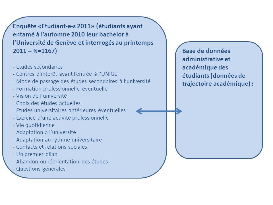 Enquête «Etudiant-e-s 2011» (étudiants ayant entamé à l'automne 2010 leur bachelor à l'Université de Genève et interrogés au printemps 2011 – N=1167) - Études secondaires - Centres d'intérêt avant l'entrée à l'UNIGE - Mode de passage des études secondaires à l'université - Formation professionnelle éventuelle - Vision de l'université - Choix des études actuelles - Etudes universitaires antérieures éventuelles - Exercice d'une activité professionnelle - Vie quotidienne - Adaptation à l'université - Adaptation au rythme universitaire - Contacts et relations sociales - Un premier bilan - Abandon ou réorientation des études - Questions générales Base de données administrative et académique des étudiants (données de trajectoire académique) : 4 taux de réussite -sanction de la première année (déjà disponible) -obtention du bachelor après 3 ans -obtention après 5 ans du bachelor entamé -obtention après 5 ans d'un bachelor