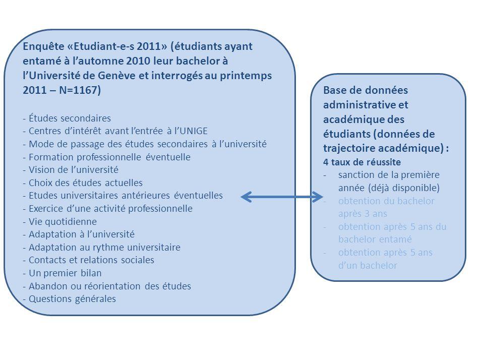 Nos variables dépendantes Outputs de l'université  Objectifs : réussite académique (réussite après la première année)  Subjectifs : état d'esprit global sur la formation
