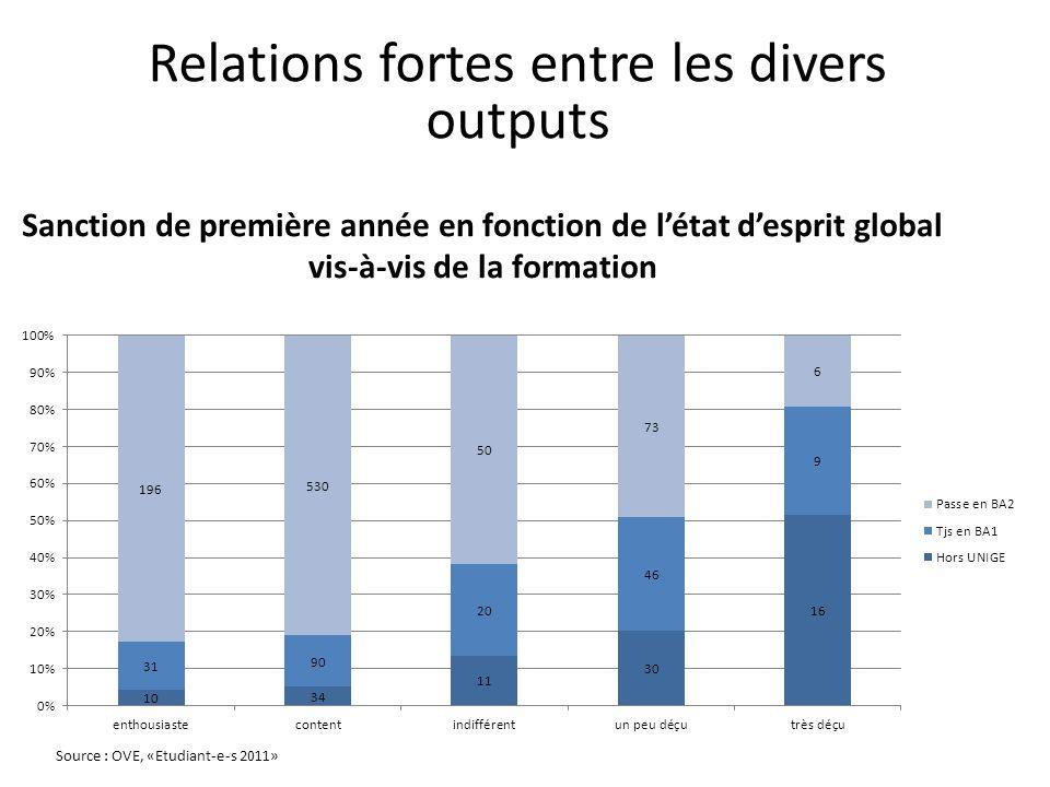 Sanction de première année en fonction de l'état d'esprit global vis-à-vis de la formation Source : OVE, «Etudiant-e-s 2011» Relations fortes entre les divers outputs