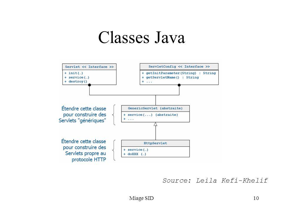 Miage SID10 Classes Java Source: Leila Kefi-Khelif