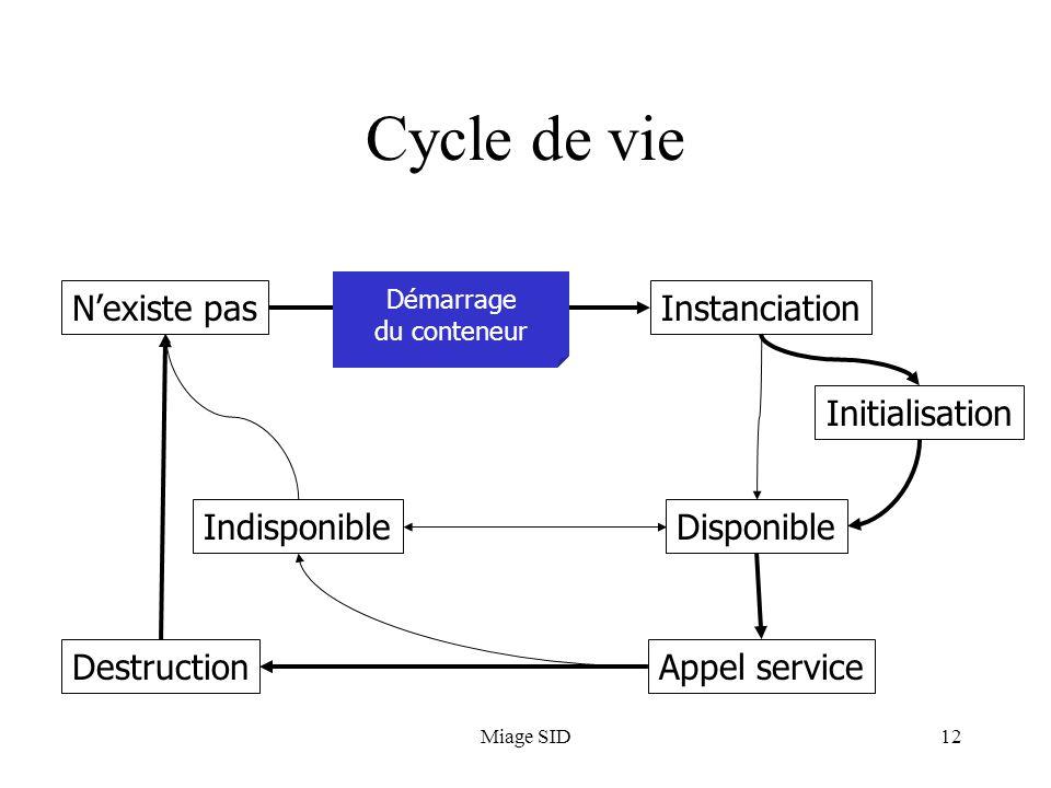 Miage SID12 Cycle de vie N'existe pasInstanciation Initialisation Disponible Appel service Indisponible Destruction Démarrage du conteneur