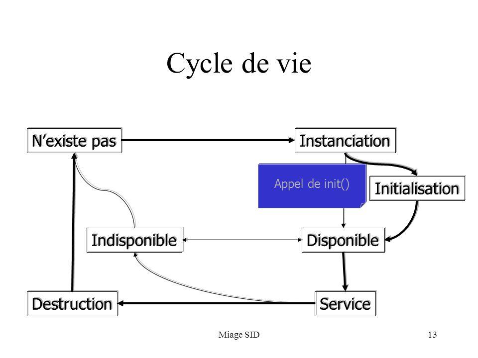 Miage SID13 Cycle de vie N'existe pasInstanciation Initialisation Disponible Service Indisponible Destruction Appel de init() N'existe pasInstanciatio