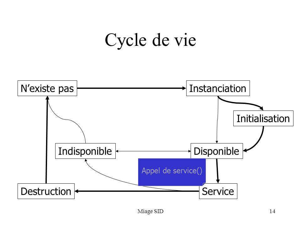 Miage SID14 Cycle de vie N'existe pasInstanciation Initialisation Disponible Service Indisponible Destruction Appel de service()