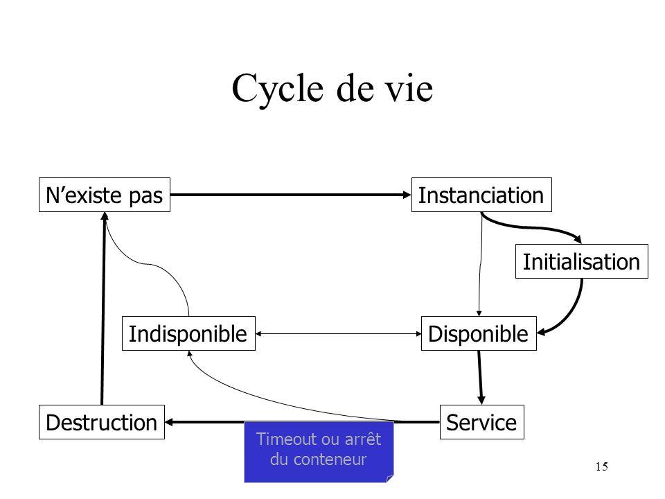 Miage SID15 Cycle de vie N'existe pasInstanciation Initialisation Disponible Service Indisponible Destruction Timeout ou arrêt du conteneur