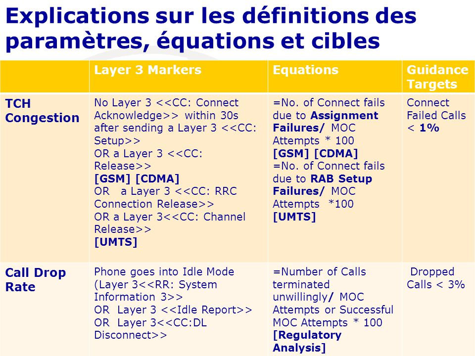 Explications sur les définitions des paramètres, équations et cibles Layer 3 MarkersEquationsGuidance Targets TCH Congestion No Layer 3 > within 30s after sending a Layer 3 > OR a Layer 3 > [GSM] [CDMA] OR a Layer 3 > OR a Layer 3 > [UMTS] =No.
