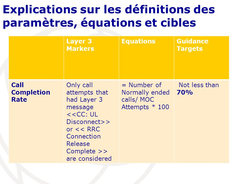 Explications sur les définitions des paramètres, équations et cibles Layer 3 Markers EquationsGuidance Targets Call Completion Rate Only call attempts that had Layer 3 message > or > are considered = Number of Normally ended calls/ MOC Attempts * 100 Not less than 70%