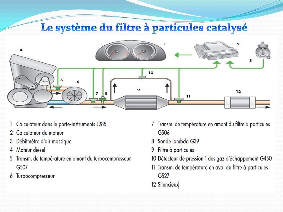 Système avec additif Ce système est utilisé sur les véhicules dont le filtre à particules est éloigné du moteur.