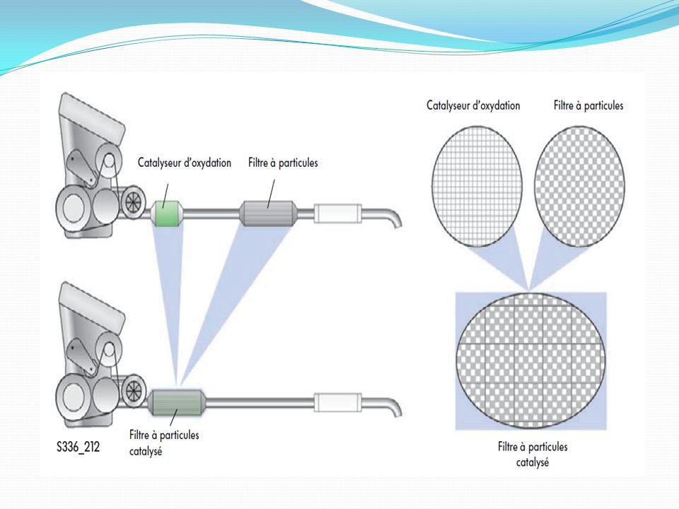 Le filtre à particules catalysé est intégré à la ligne d'échappement en aval du turbocompresseur, à proximité du moteur.