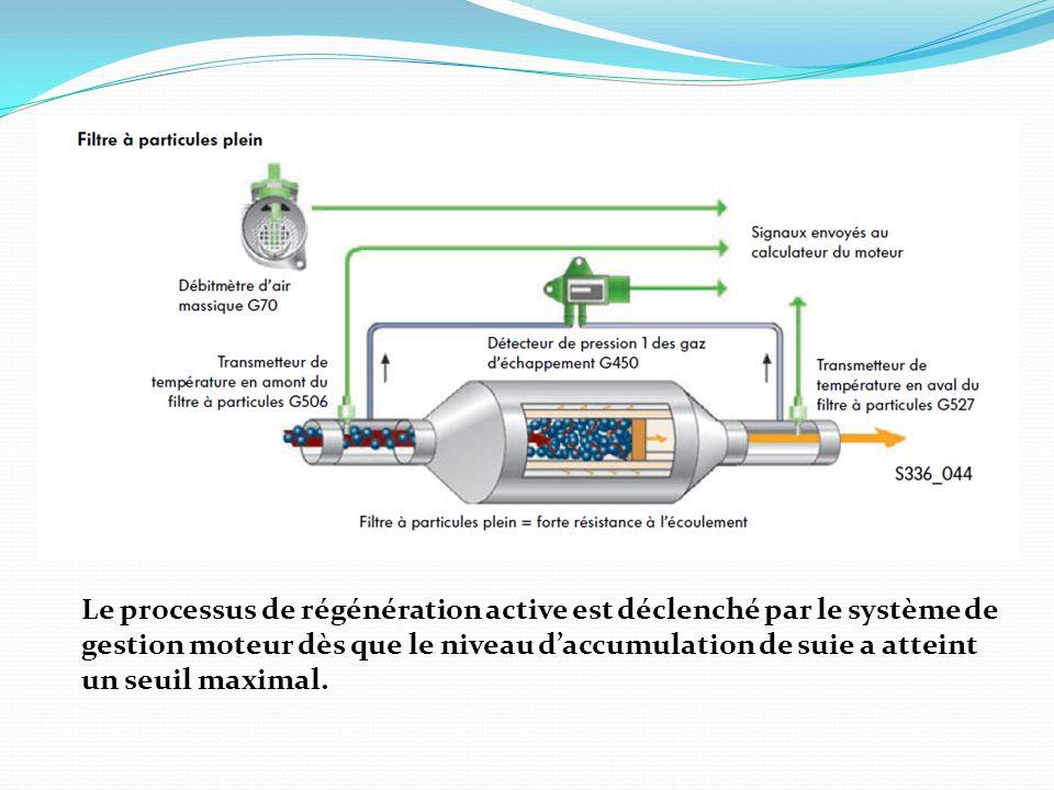 Fonctionnement de la régénération active Les particules de suie sont retenues dans les canaux d'admission.