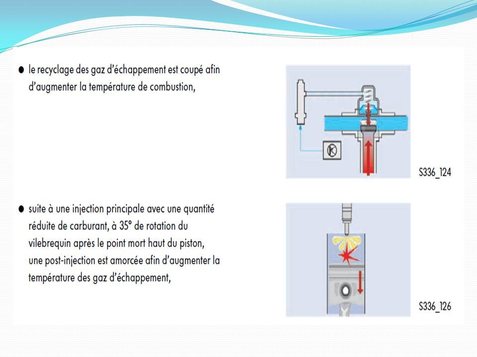 Le calculateur du moteur détermine l'état de charge du filtre en fonction de la résistance à l'écoulement du filtre.