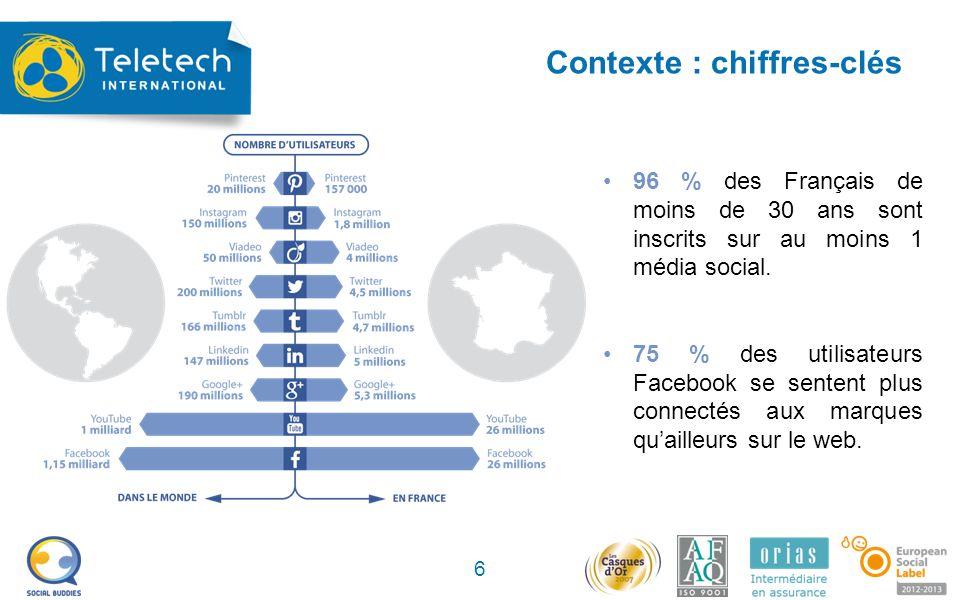 Contexte : chiffres-clés 6 96 % des Français de moins de 30 ans sont inscrits sur au moins 1 média social.
