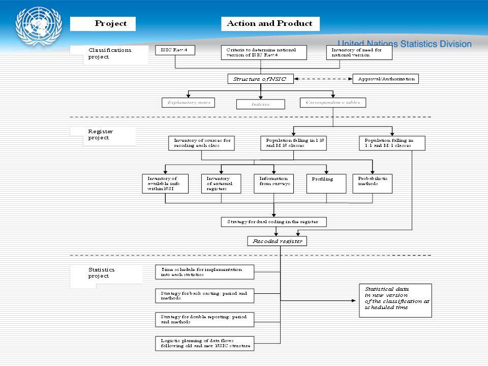 Companion Guide  1 Introduction  2 Rôle de la CITI et CPC  3 Comprendre ISIC - règles d application et la structure  4 Comprendre CPC - règles d application et la structure  5 Interprétation de la CITI et la CPC et de leur relation complémentaire dans certains domaines d intérêt  6 demandes spéciales de la CITI et CPC