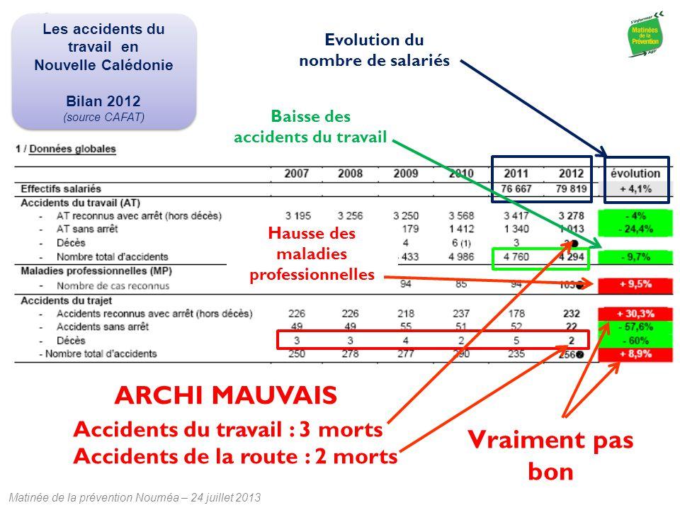 Matinée de la prévention Nouméa – 24 juillet 2013 Evolution du nombre de salariés Baisse des accidents du travail Hausse des maladies professionnelles
