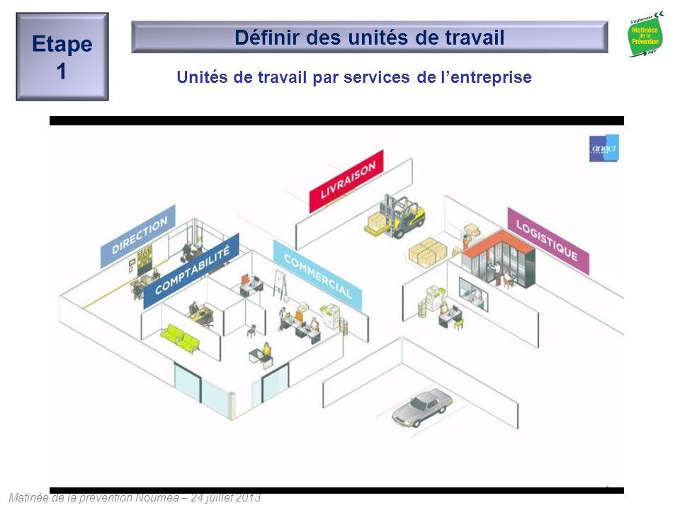 Matinée de la prévention Nouméa – 24 juillet 2013 Unités de travail par services de l'entreprise Etape 1 Définir des unités de travail