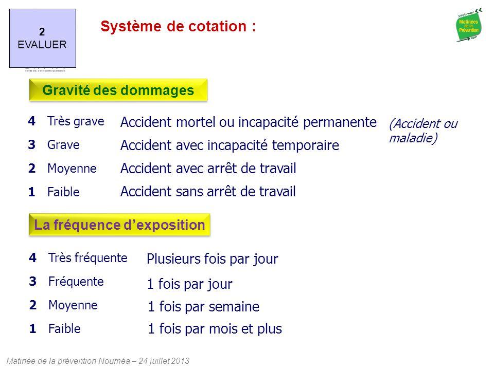 Matinée de la prévention Nouméa – 24 juillet 2013 2 EVALUER Système de cotation : Très grave Grave Moyenne Faible 43214321 Accident mortel ou incapaci