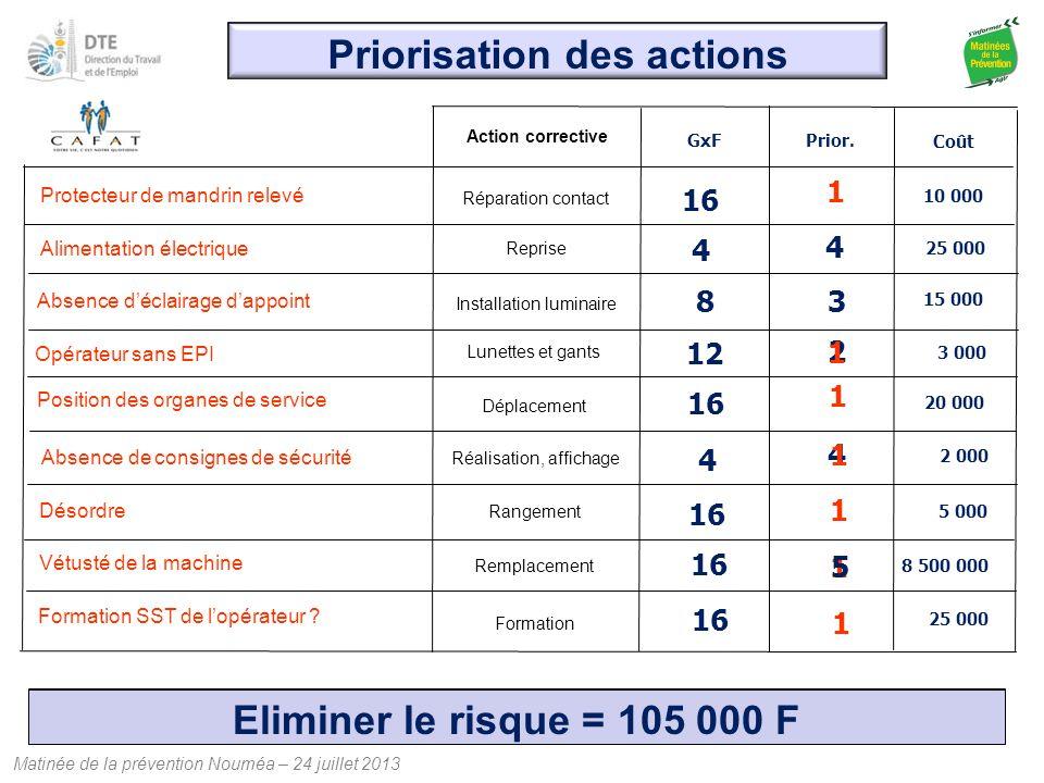 Matinée de la prévention Nouméa – 24 juillet 2013 Protecteur de mandrin relevé Alimentation électrique Absence d'éclairage d'appoint Opérateur sans EP