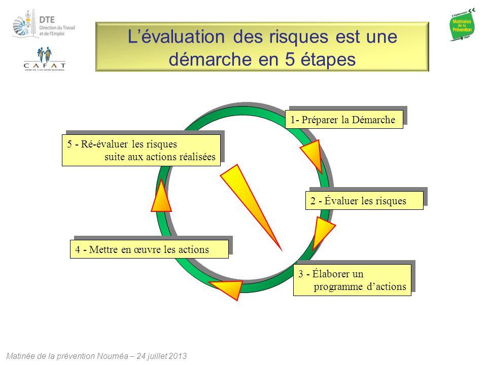 Matinée de la prévention Nouméa – 24 juillet 2013 L'évaluation des risques est une démarche en 5 étapes 2 - Évaluer les risques 4 - Mettre en œuvre le