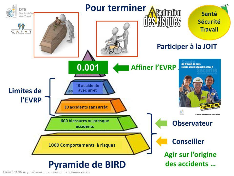 Pour terminer Conseiller Observateur 1000 Comportements à risques 30 accidents sans arrêt Agir sur l'origine des accidents … Limites de l'EVRP 10 acci