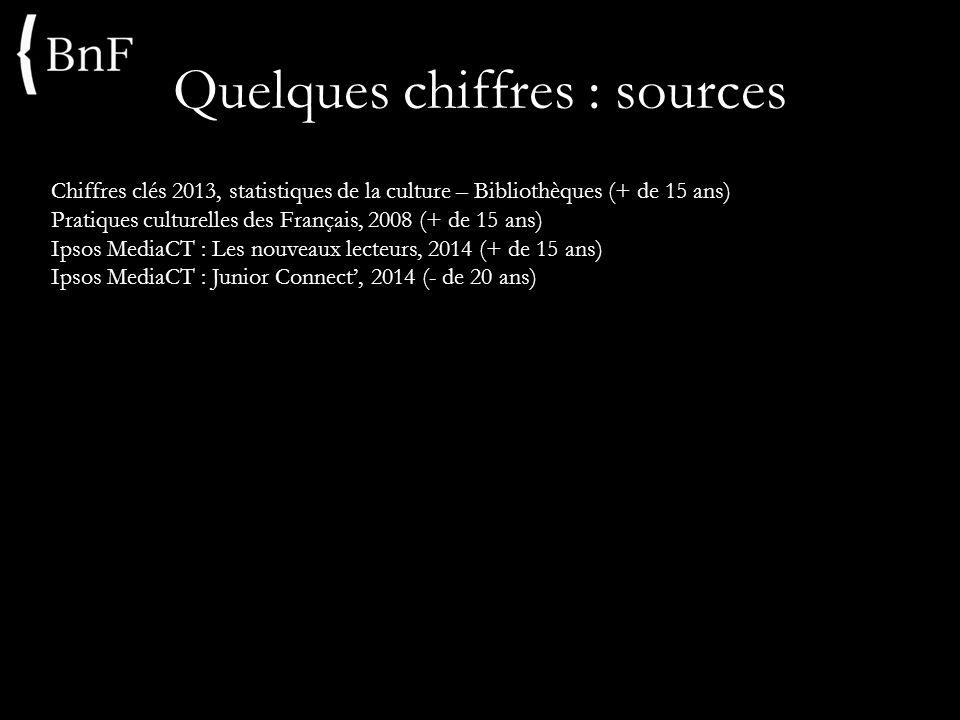 Quelques chiffres : sources Chiffres clés 2013, statistiques de la culture – Bibliothèques (+ de 15 ans) Pratiques culturelles des Français, 2008 (+ d