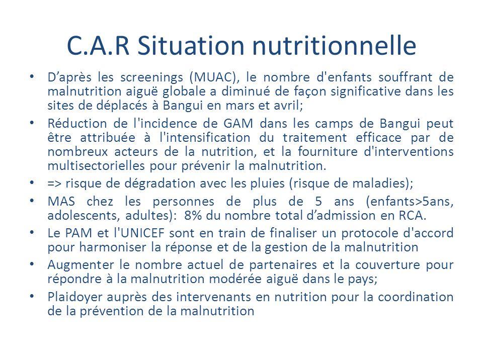 C.A.R Situation nutritionnelle D'après les screenings (MUAC), le nombre d'enfants souffrant de malnutrition aiguë globale a diminué de façon significa