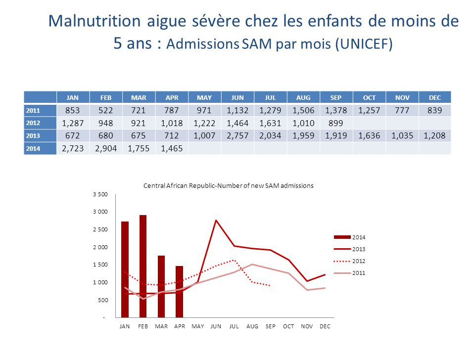 Malnutrition aigue sévère chez les enfants de moins de 5 ans : Admissions SAM par mois (UNICEF) JANFEBMARAPRMAYJUNJULAUGSEPOCTNOVDEC 2011 853522721787