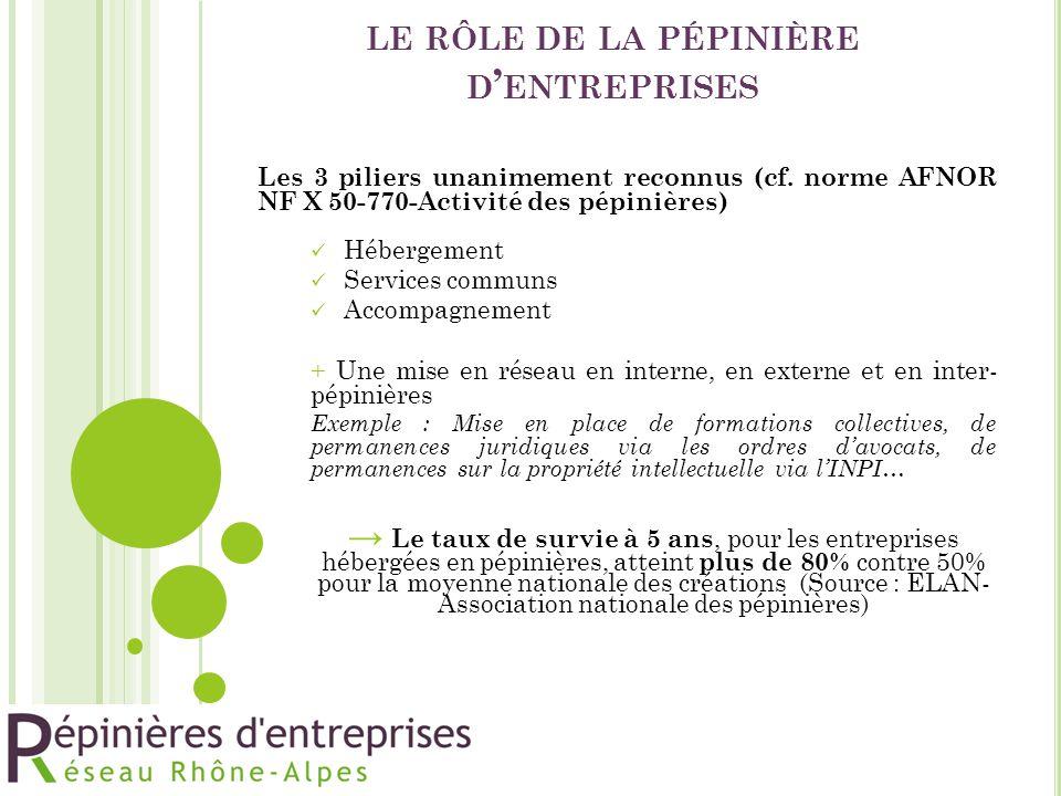 LE RÔLE DE LA PÉPINIÈRE D ' ENTREPRISES Les 3 piliers unanimement reconnus (cf. norme AFNOR NF X 50-770-Activité des pépinières) Hébergement Services