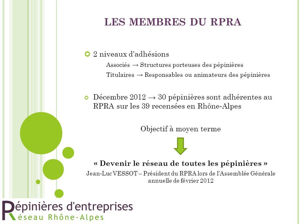 LES MEMBRES DU RPRA 2 niveaux d'adhésions Associés → Structures porteuses des pépinières Titulaires → Responsables ou animateurs des pépinières Décemb