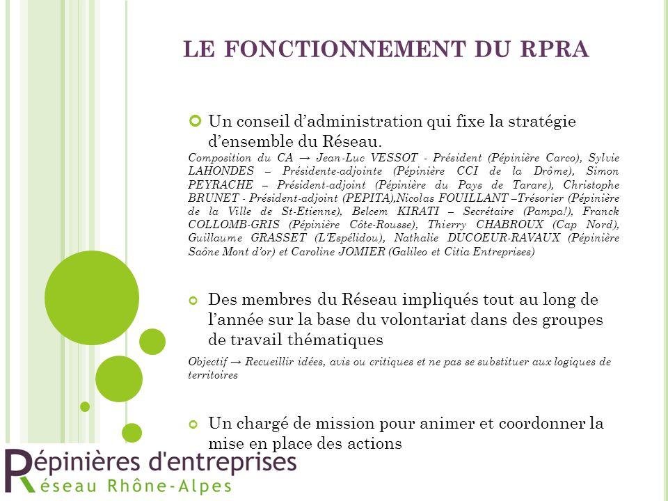 LE FONCTIONNEMENT DU RPRA Un conseil d'administration qui fixe la stratégie d'ensemble du Réseau. Composition du CA → Jean-Luc VESSOT - Président (Pép