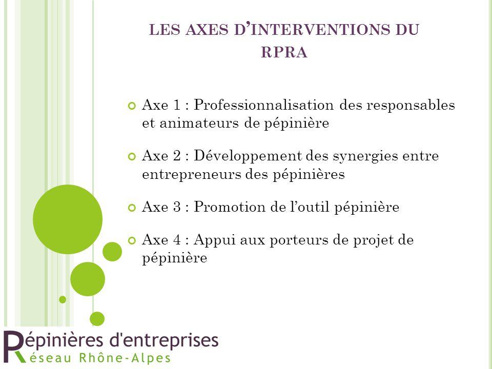 LES AXES D ' INTERVENTIONS DU RPRA Axe 1 : Professionnalisation des responsables et animateurs de pépinière Axe 2 : Développement des synergies entre