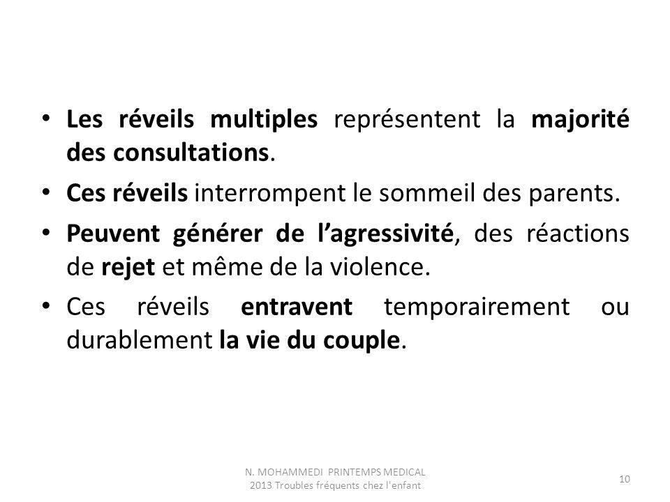 Les réveils multiples représentent la majorité des consultations.