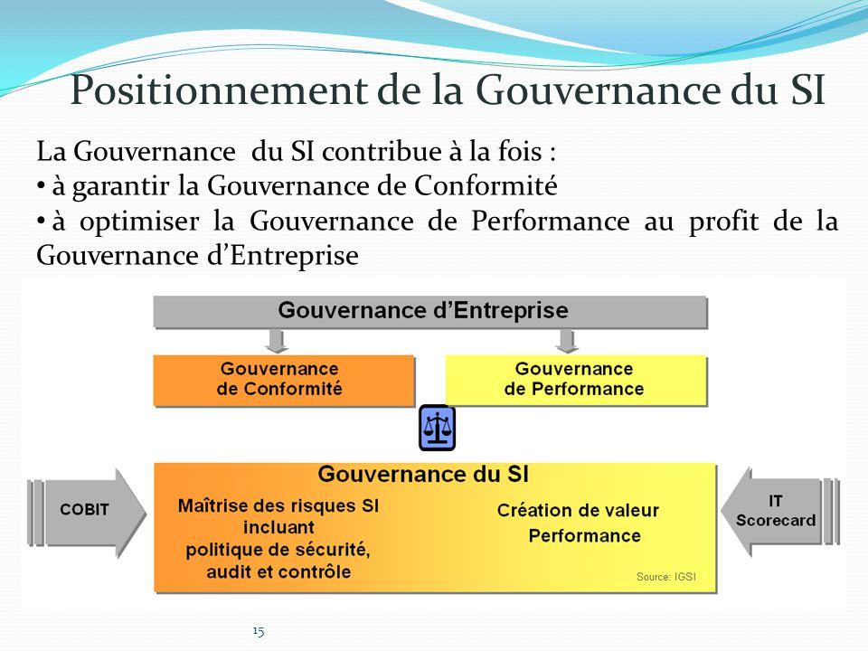 Positionnement de la Gouvernance du SI La Gouvernance du SI contribue à la fois : à garantir la Gouvernance de Conformité à optimiser la Gouvernance d