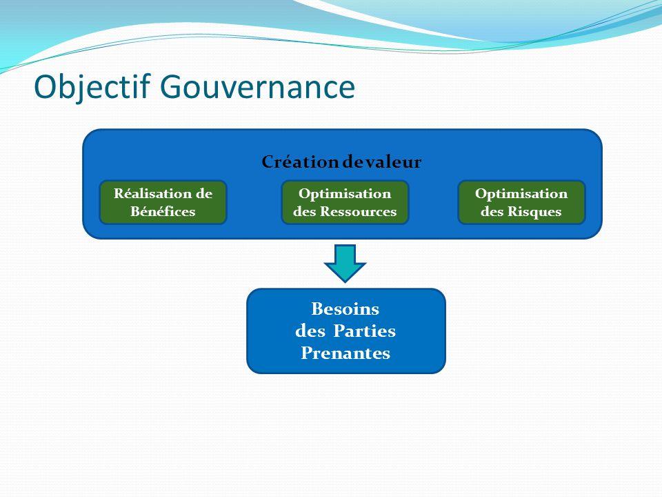 Objectif Gouvernance Création de valeur Réalisation de Bénéfices Optimisation des Ressources Optimisation des Risques Besoins des Parties Prenantes
