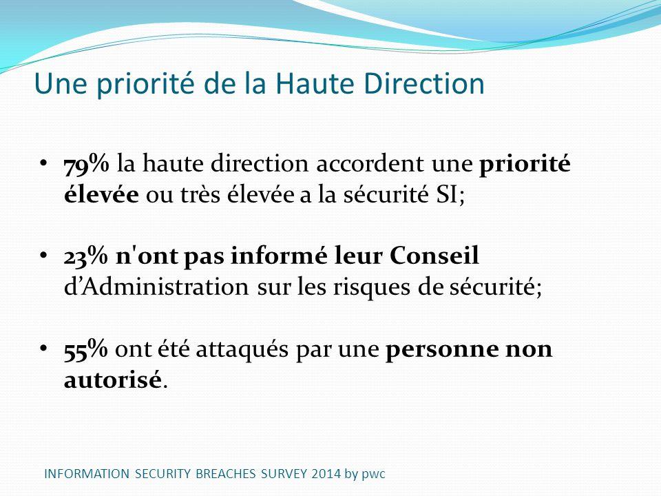 Une priorité de la Haute Direction 79% la haute direction accordent une priorité élevée ou très élevée a la sécurité SI; 23% n'ont pas informé leur Co