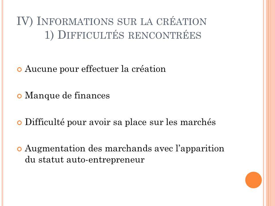 IV) I NFORMATIONS SUR LA CRÉATION 1) D IFFICULTÉS RENCONTRÉES Aucune pour effectuer la création Manque de finances Difficulté pour avoir sa place sur