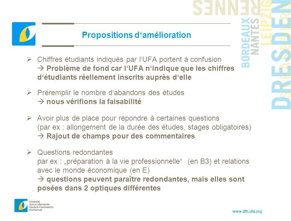 www.dfh-ufa.org Propositions d'amélioration  Chiffres étudiants indiqués par l'UFA portent à confusion  Problème de fond car l'UFA n'indique que les